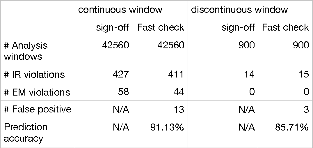 Figure 2 for Machine Learning Based Fast Power Integrity Classifier