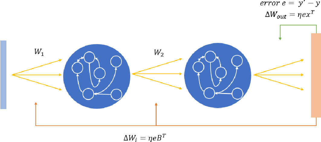 Figure 1 for Deep Reservoir Networks with Learned Hidden Reservoir Weights using Direct Feedback Alignment