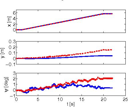 Figure 3 for Experimental Implementation of an Invariant Extended Kalman Filter-based Scan Matching SLAM