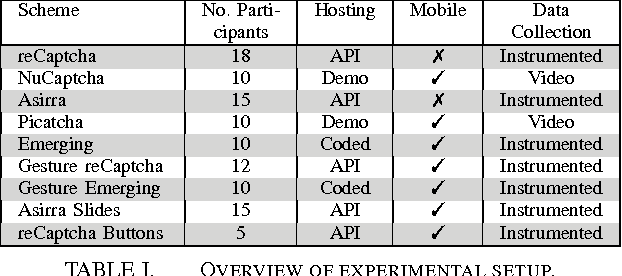 PDF] Exploring the Usability of CAPTCHAS on Smartphones