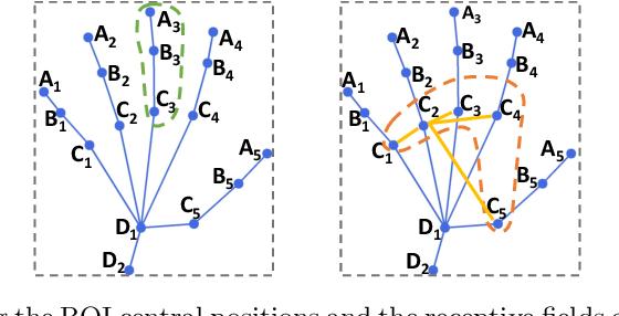 Figure 3 for Doctor Imitator: A Graph-based Bone Age Assessment Framework Using Hand Radiographs