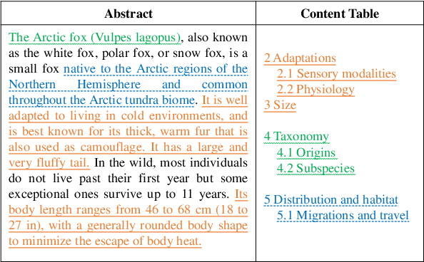 Figure 1 for TWAG: A Topic-Guided Wikipedia Abstract Generator