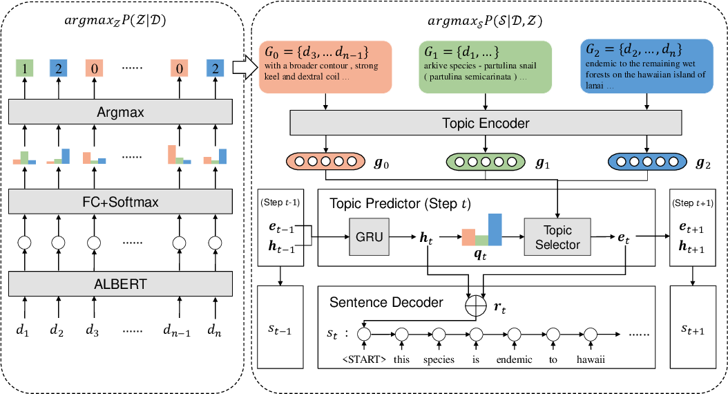 Figure 3 for TWAG: A Topic-Guided Wikipedia Abstract Generator