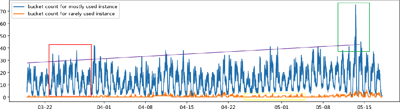 Figure 1 for A Predictive Autoscaler for Elastic Batch Jobs