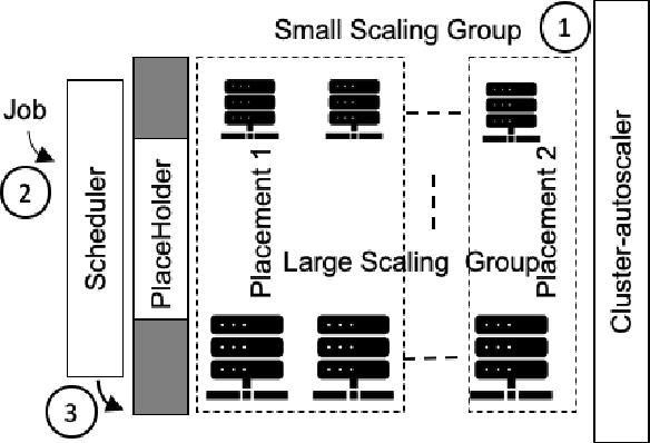 Figure 3 for A Predictive Autoscaler for Elastic Batch Jobs