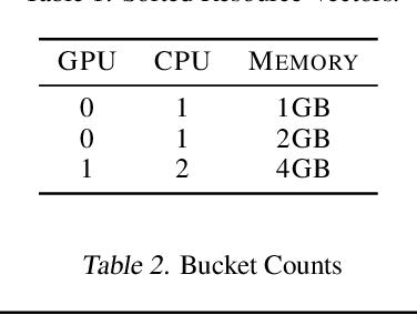 Figure 2 for A Predictive Autoscaler for Elastic Batch Jobs