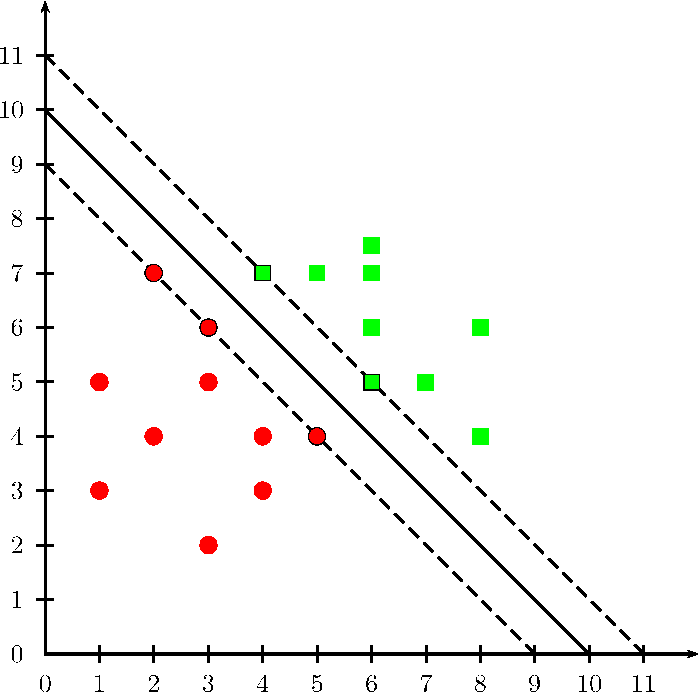 Figure 4 for Graph Kernels