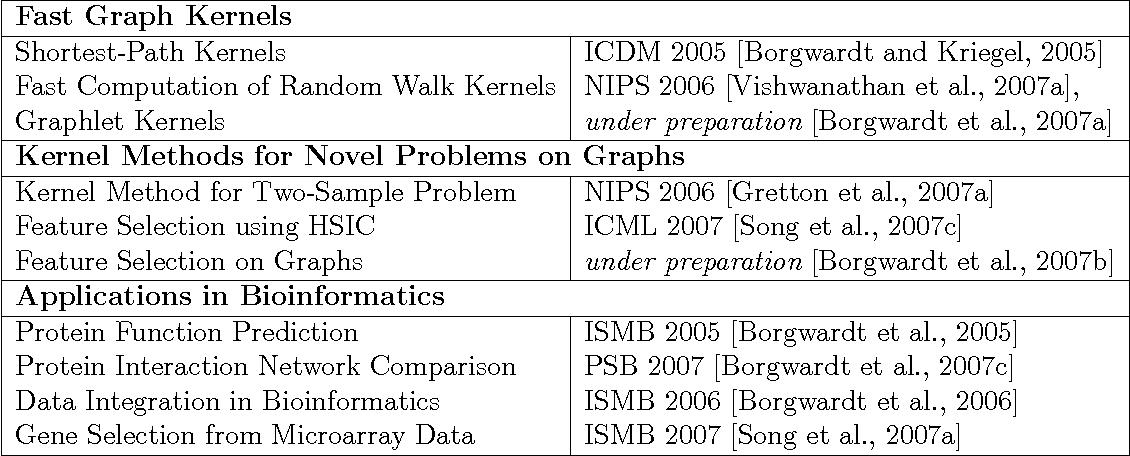 Figure 2 for Graph Kernels