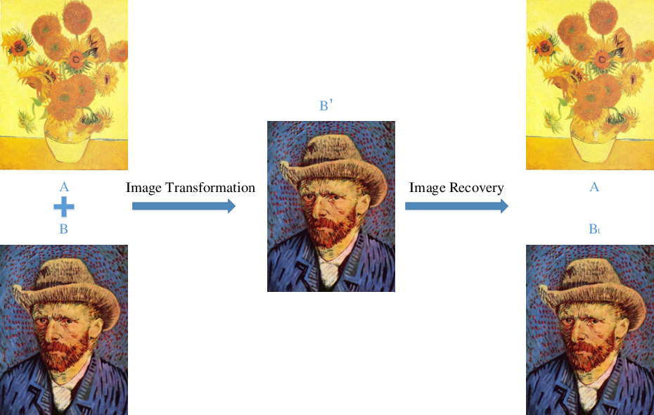 Figure 2 for Reversible Adversarial Example based on Reversible Image Transformation