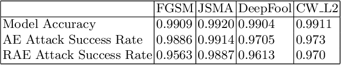 Figure 4 for Reversible Adversarial Example based on Reversible Image Transformation