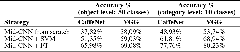 Figure 4 for CORe50: a New Dataset and Benchmark for Continuous Object Recognition