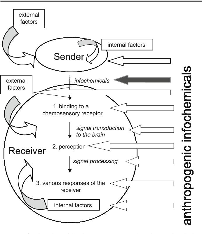 Chemical Communication Diagram 10 3 Kenmo Lp De