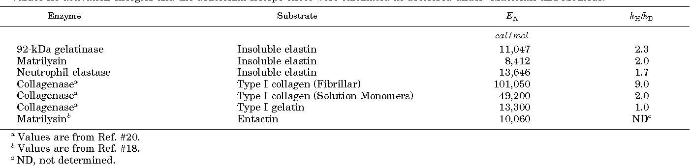 TABLE I Comparison of activation energies (EA ) and deuterium isotope effects (kH/kD ) observed in elastin and collagen degradation