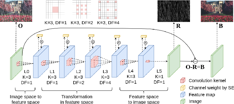 Figure 1 for Recurrent Squeeze-and-Excitation Context Aggregation Net for Single Image Deraining
