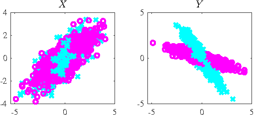 Figure 4 for Learning Mixtures of Multi-Output Regression Models by Correlation Clustering for Multi-View Data
