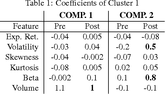 Figure 2 for Learning Mixtures of Multi-Output Regression Models by Correlation Clustering for Multi-View Data