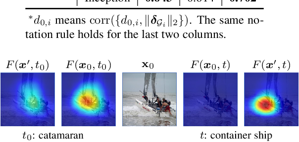 Figure 4 for Interpreting Adversarial Examples by Activation Promotion and Suppression
