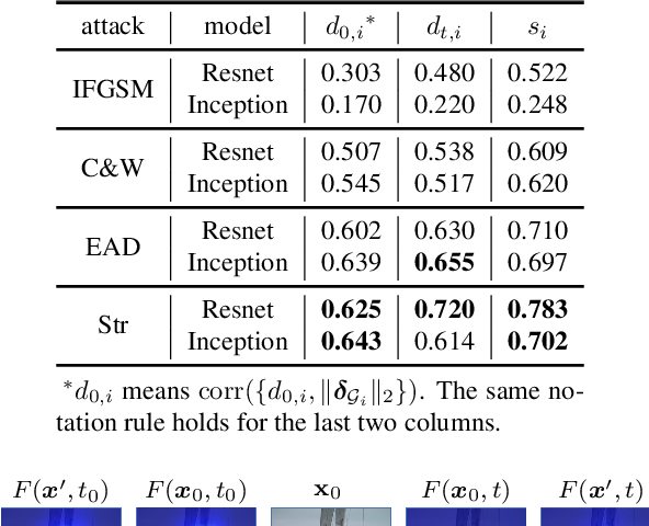 Figure 2 for Interpreting Adversarial Examples by Activation Promotion and Suppression