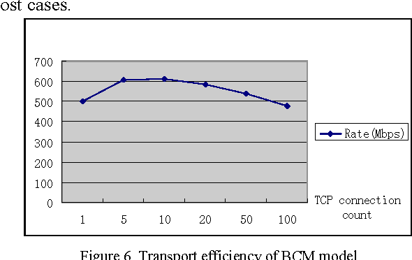 TCP Connection Management Model in Complex Topology Network