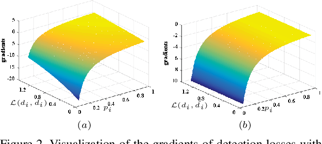 Figure 3 for Reconcile Prediction Consistency for Balanced Object Detection