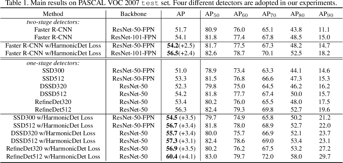 Figure 2 for Reconcile Prediction Consistency for Balanced Object Detection