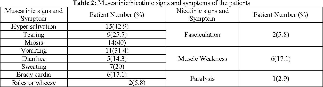 Table 2: Muscarinic/nicotinic signs and symptoms of the patients