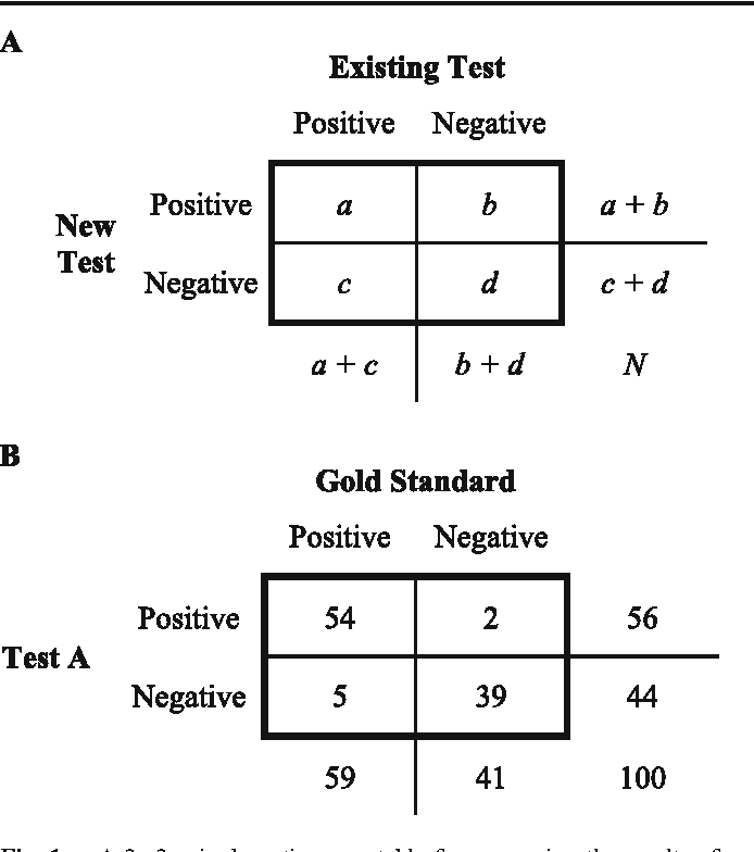 """Fig. 1 a A 2×2 paired contingency table for comparing the results of two tests on the same samples. b Results of a comparison between a new assay (""""Test A"""") and a gold standard assay"""
