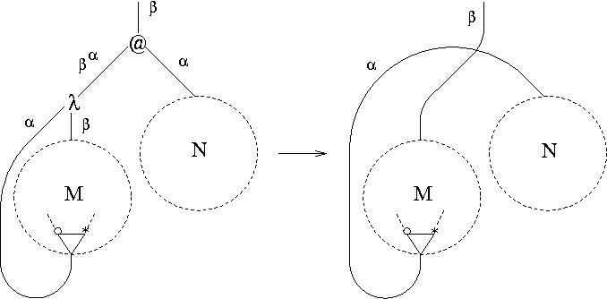 Figure 3: -reduction