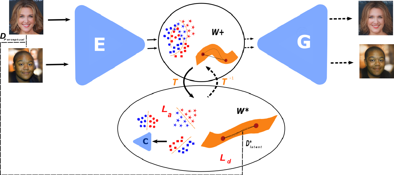 Figure 1 for Semantic and Geometric Unfolding of StyleGAN Latent Space