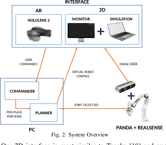 Figure 2 for Demonstrating Cloth Folding to Robots: Design and Evaluation of a 2D and a 3D User Interface