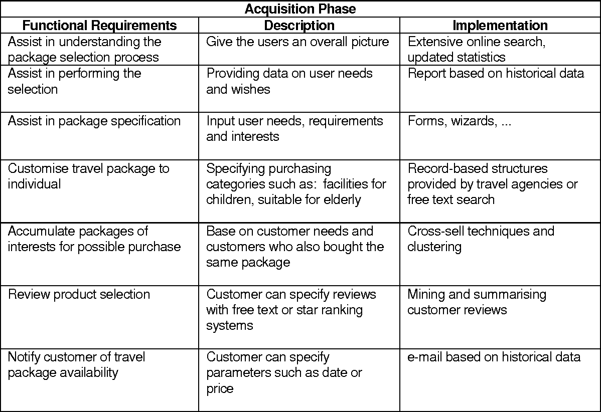 Table From Customer Intermediate Booking System A B Knowhow - Table booking system