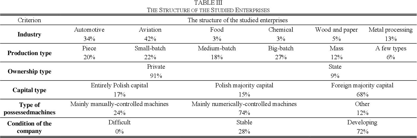 PDF] DorotaStadnicka TPM in Large Enterprises : Study
