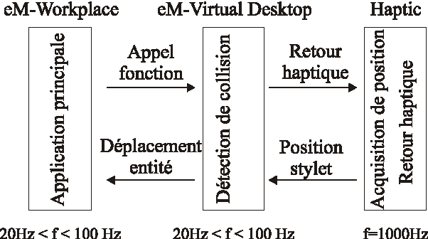 Figure 4 for Haptic devices and objects, robots and mannequin simulation in a CAD-CAM software: eM-Virtual Desktop
