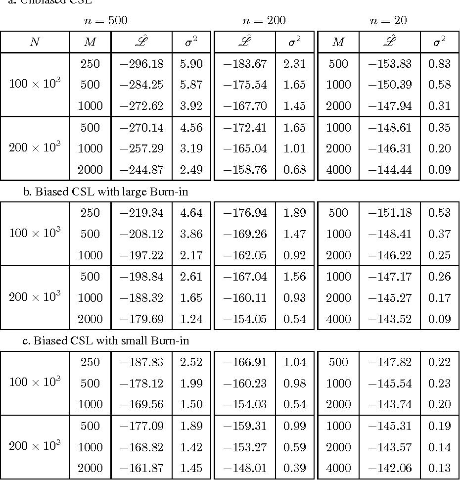 Figure 2 for Empirical Analysis of Sampling Based Estimators for Evaluating RBMs