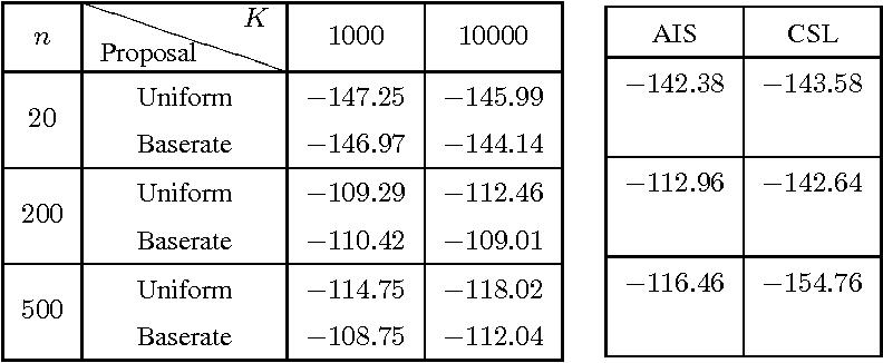 Figure 3 for Empirical Analysis of Sampling Based Estimators for Evaluating RBMs