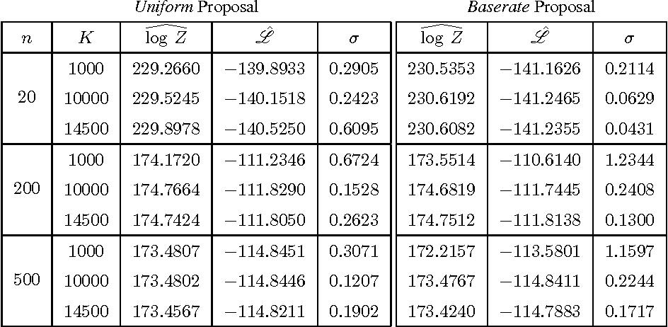 Figure 1 for Empirical Analysis of Sampling Based Estimators for Evaluating RBMs