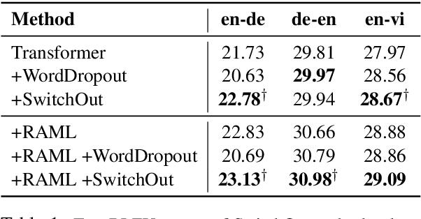 Figure 1 for SwitchOut: an Efficient Data Augmentation Algorithm for Neural Machine Translation