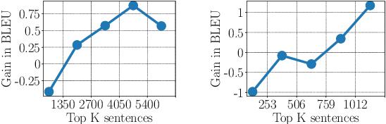 Figure 4 for SwitchOut: an Efficient Data Augmentation Algorithm for Neural Machine Translation