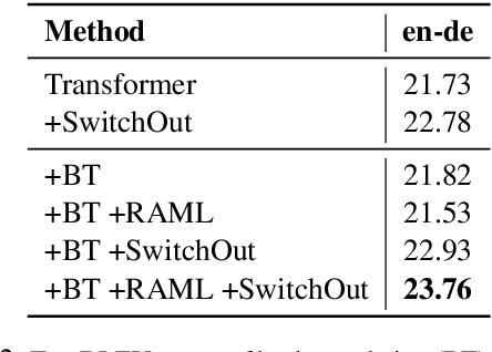Figure 3 for SwitchOut: an Efficient Data Augmentation Algorithm for Neural Machine Translation