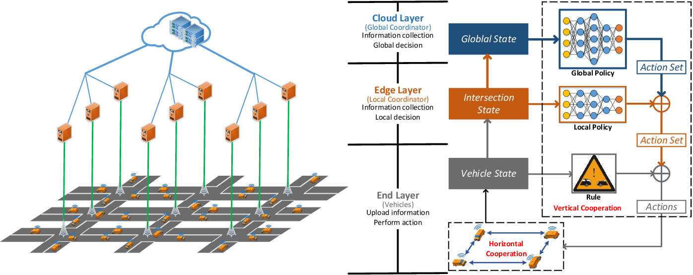 Figure 1 for A Multi-intersection Vehicular Cooperative Control based on End-Edge-Cloud Computing