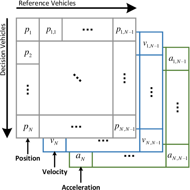 Figure 4 for A Multi-intersection Vehicular Cooperative Control based on End-Edge-Cloud Computing