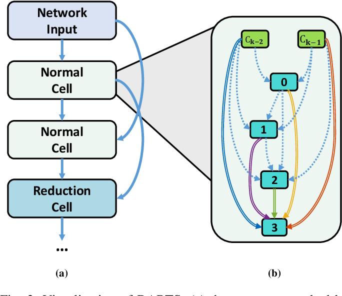Figure 3 for iDARTS: Improving DARTS by Node Normalization and Decorrelation Discretization