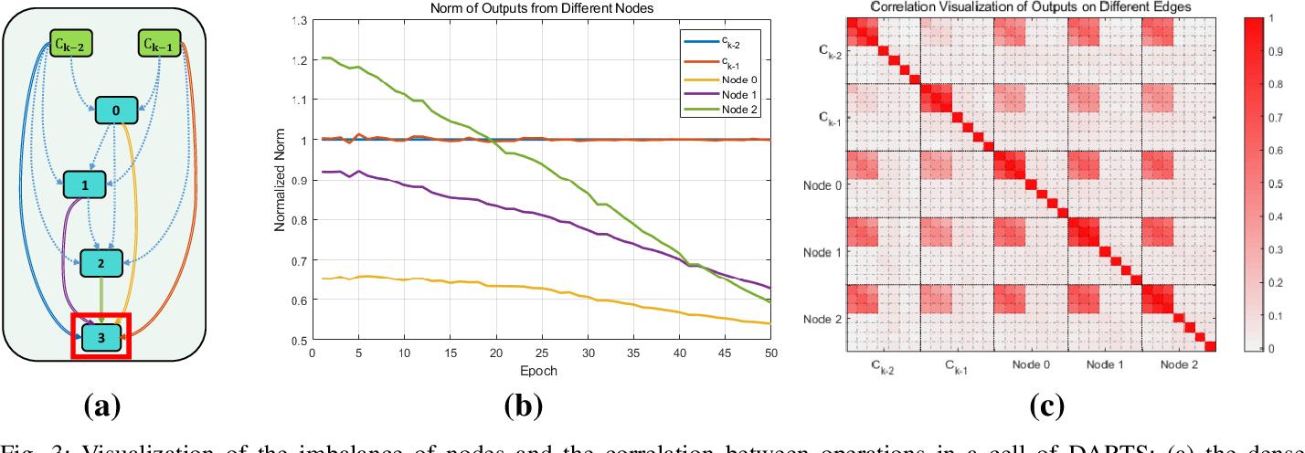 Figure 4 for iDARTS: Improving DARTS by Node Normalization and Decorrelation Discretization