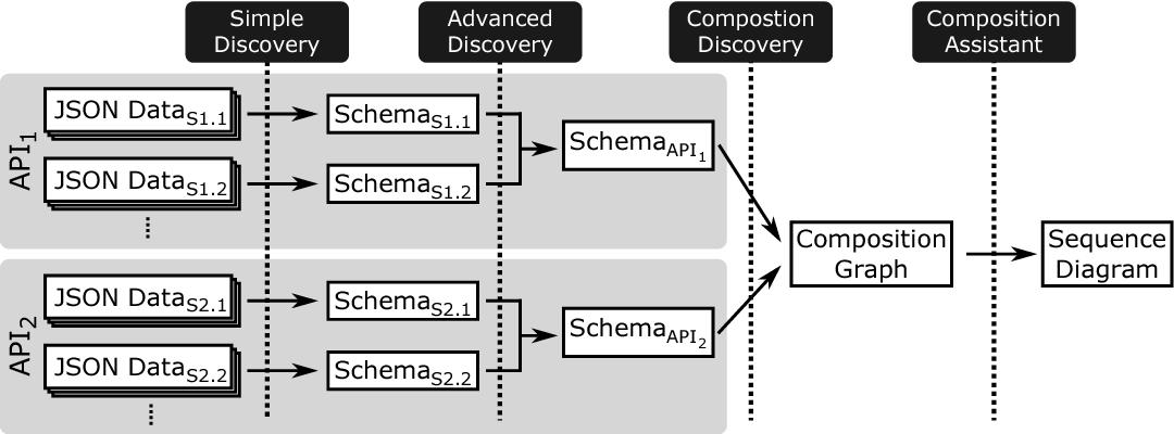 JSONDiscoverer: Visualizing the schema lurking behind JSON documents