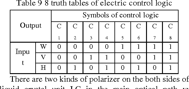 Table 9 From Design Method And Implementation Of Ternary Logic
