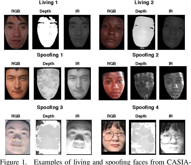 Figure 1 for Multi-Modal Face Anti-Spoofing Based on Central Difference Networks