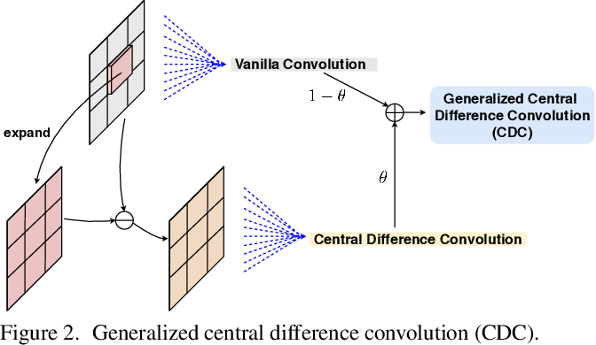 Figure 2 for Multi-Modal Face Anti-Spoofing Based on Central Difference Networks