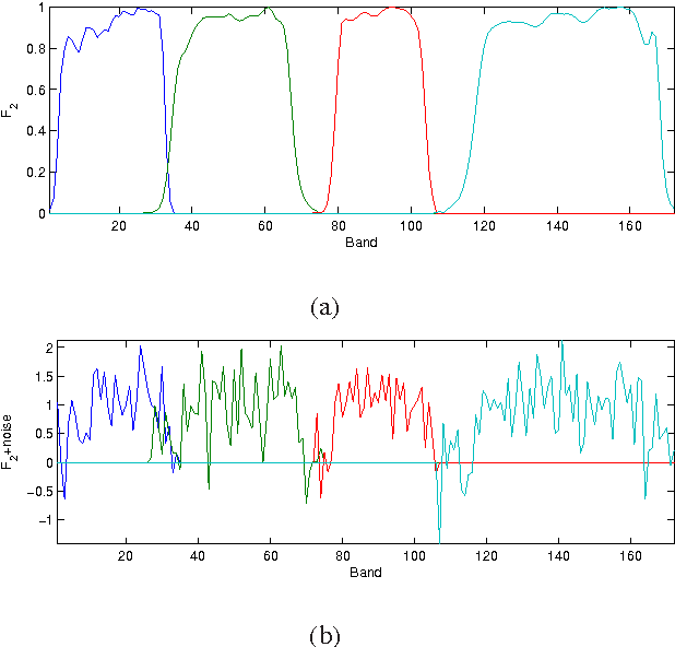 Figure 1 for Bayesian Fusion of Multi-Band Images