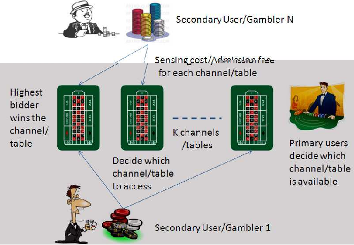 Figure 1 for Repeated Auctions with Learning for Spectrum Access in Cognitive Radio Networks