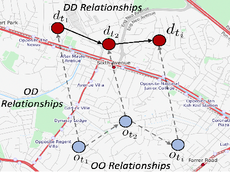 Figure 1 for Origin-Aware Next Destination Recommendation with Personalized Preference Attention